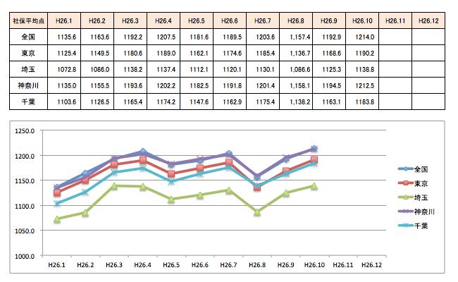 10月グラフ